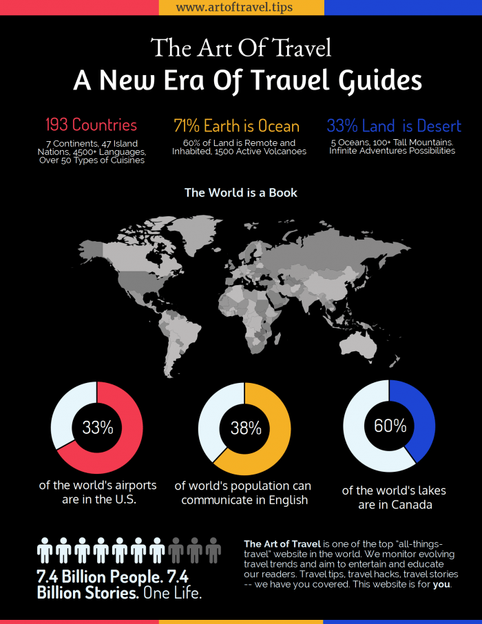 infographic art of travel the world is a book. The Art of Travel Story. Our Story. About us page.