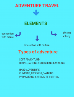 Adventure travel elements. Connection with people, physical activity, and interaction with other cultures.