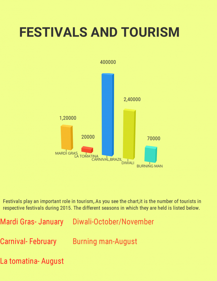 festivals and tourism