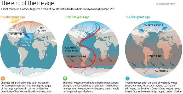 The last ice age and time