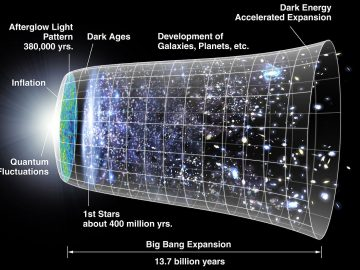 Outer Space and the Universe