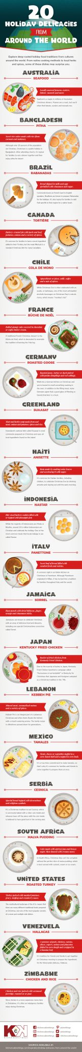 Christmas food traditions and delicacies from around the world